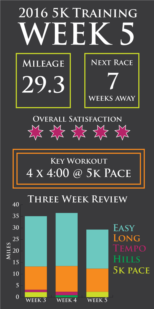 week-5-infographic