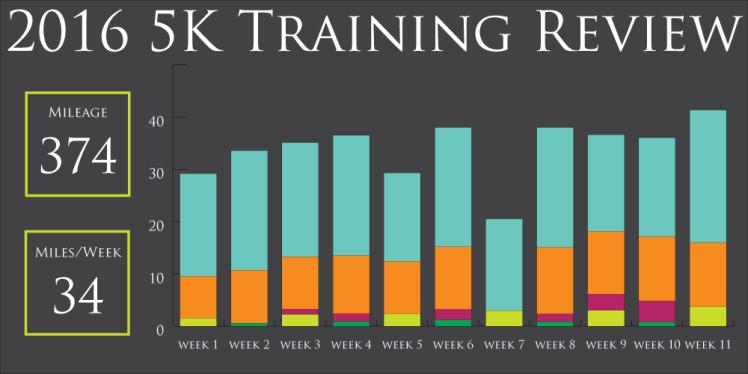all-season-training